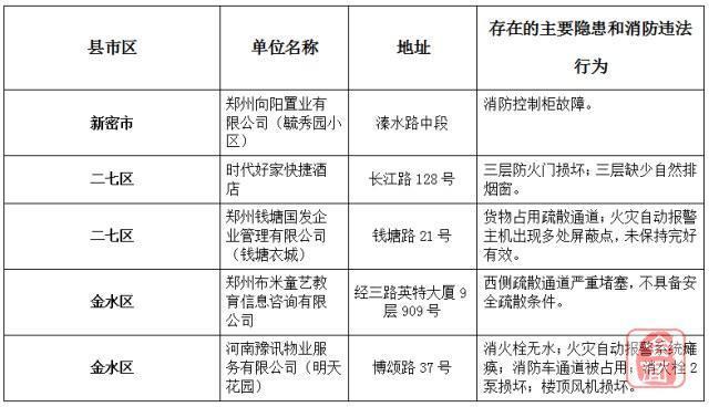 【消防隐患粉碎机】郑州曝光5家消防隐患单位 毓秀园、明天花园、钱塘衣城等上榜